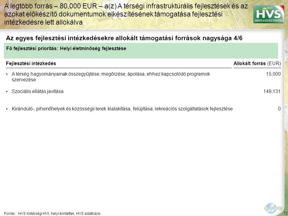 72 ▪A térség hagyományainak összegyűjtése, megőrzése, ápolása, ehhez kapcsolódó programok szervezése Forrás:HVS kistérségi HVI, helyi érintettek, HVS adatbázis Az egyes fejlesztési intézkedésekre allokált támogatási források nagysága 4/6 A legtöbb forrás – 80,000 EUR – a(z) A térségi infrastruktúrális fejlesztések és az azokat előkészítő dokumentumok elkészítésének támogatása fejlesztési intézkedésre lett allokálva Fejlesztési intézkedés ▪Szociális ellátás javítása ▪Kiránduló-, pihenőhelyek és közösségii terek kialakítása, felújítása, rekreációs szolgáltatások fejlesztése Fő fejlesztési prioritás: Helyi életminőség fejlesztése Allokált forrás (EUR) 15,000 149,131 0
