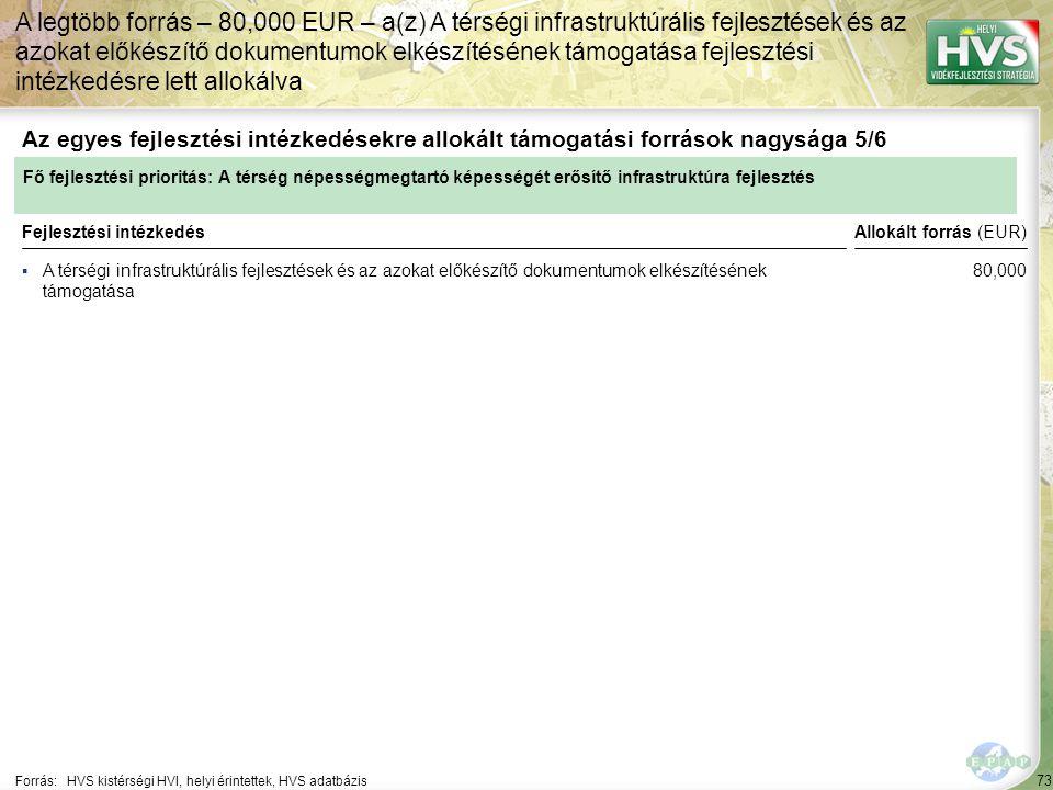 73 ▪A térségi infrastruktúrális fejlesztések és az azokat előkészítő dokumentumok elkészítésének támogatása Forrás:HVS kistérségi HVI, helyi érintettek, HVS adatbázis Az egyes fejlesztési intézkedésekre allokált támogatási források nagysága 5/6 A legtöbb forrás – 80,000 EUR – a(z) A térségi infrastruktúrális fejlesztések és az azokat előkészítő dokumentumok elkészítésének támogatása fejlesztési intézkedésre lett allokálva Fejlesztési intézkedés Fő fejlesztési prioritás: A térség népességmegtartó képességét erősítő infrastruktúra fejlesztés Allokált forrás (EUR) 80,000