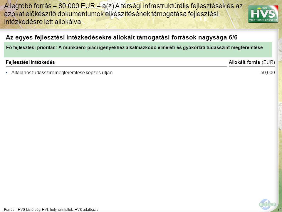 74 ▪Általános tudásszint megteremtése képzés útján Forrás:HVS kistérségi HVI, helyi érintettek, HVS adatbázis Az egyes fejlesztési intézkedésekre allokált támogatási források nagysága 6/6 A legtöbb forrás – 80,000 EUR – a(z) A térségi infrastruktúrális fejlesztések és az azokat előkészítő dokumentumok elkészítésének támogatása fejlesztési intézkedésre lett allokálva Fejlesztési intézkedés Fő fejlesztési prioritás: A munkaerő-piaci igényekhez alkalmazkodó elméleti és gyakorlati tudásszint megteremtése Allokált forrás (EUR) 50,000