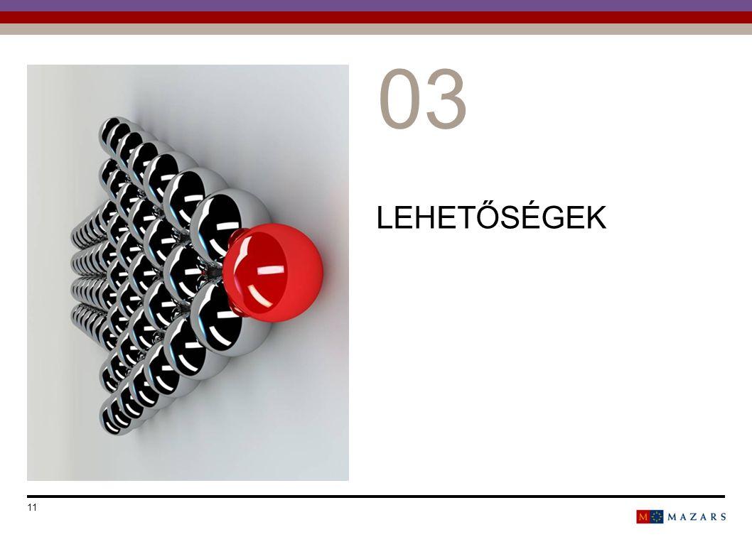 LEHETŐSÉGEK Date 11 Titre de la présentation 0303