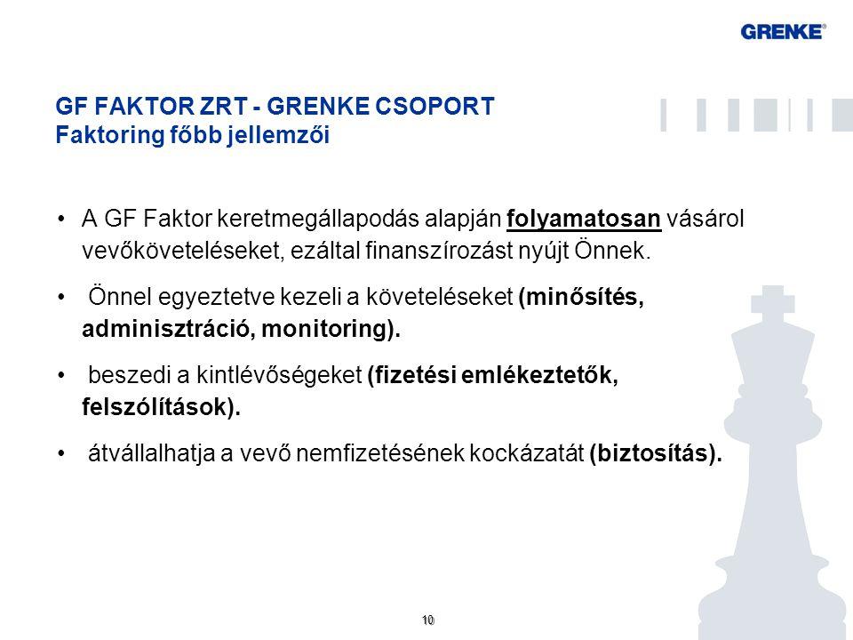 10 GF FAKTOR ZRT - GRENKE CSOPORT Faktoring főbb jellemzői A GF Faktor keretmegállapodás alapján folyamatosan vásárol vevőköveteléseket, ezáltal finanszírozást nyújt Önnek.