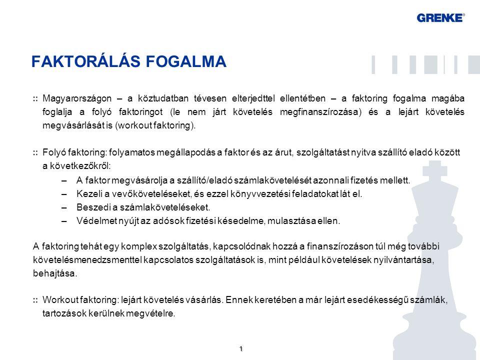 1 1 FAKTORÁLÁS FOGALMA Magyarországon – a köztudatban tévesen elterjedttel ellentétben – a faktoring fogalma magába foglalja a folyó faktoringot (le nem járt követelés megfinanszírozása) és a lejárt követelés megvásárlását is (workout faktoring).