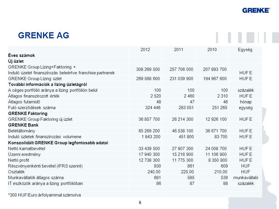 6 6 GRENKE AG 201220112010Egység Éves számok Új üzlet GRENKE Group Lízing+Faktoring + 308 269 500 257 706 000 207 893 700 HUF E Induló üzelet finanszí