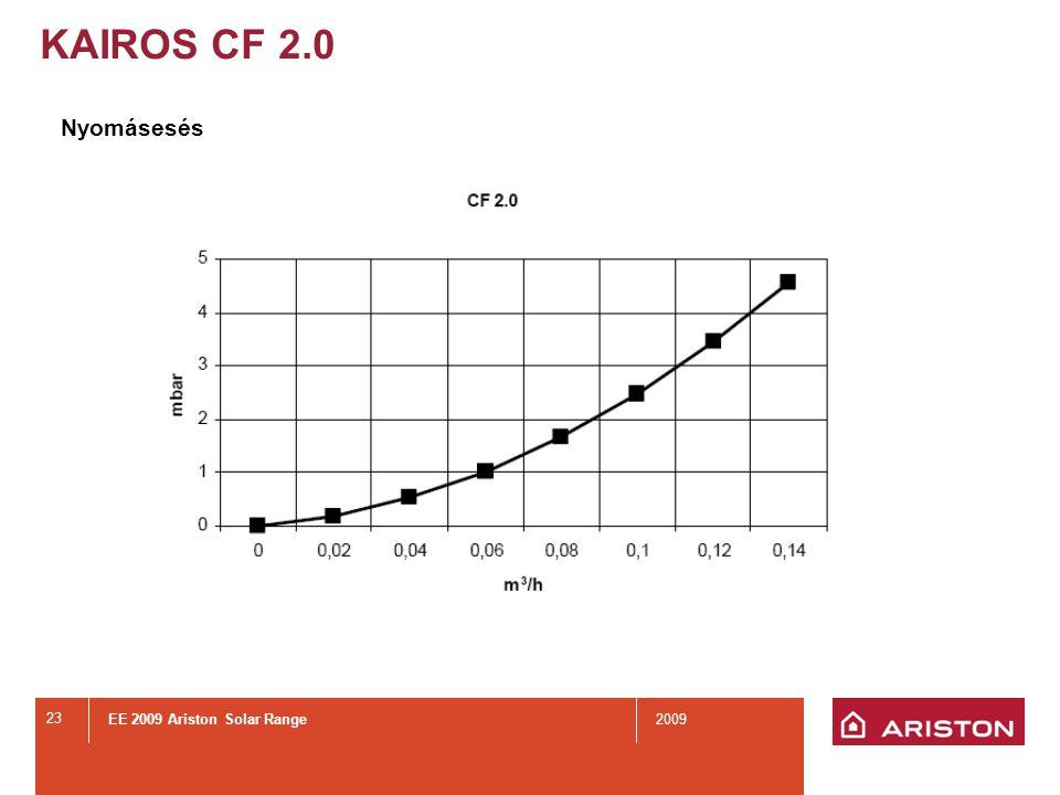 EE 2009 Ariston Solar Range2009 23 Nyomásesés KAIROS CF 2.0
