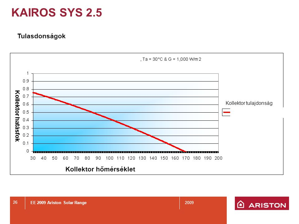 EE 2009 Ariston Solar Range2009 26 Tulasdonságok KAIROS SYS 2.5 Kollektor tulajdonság Kollektor hőmérséklet Kollektor hatásfok