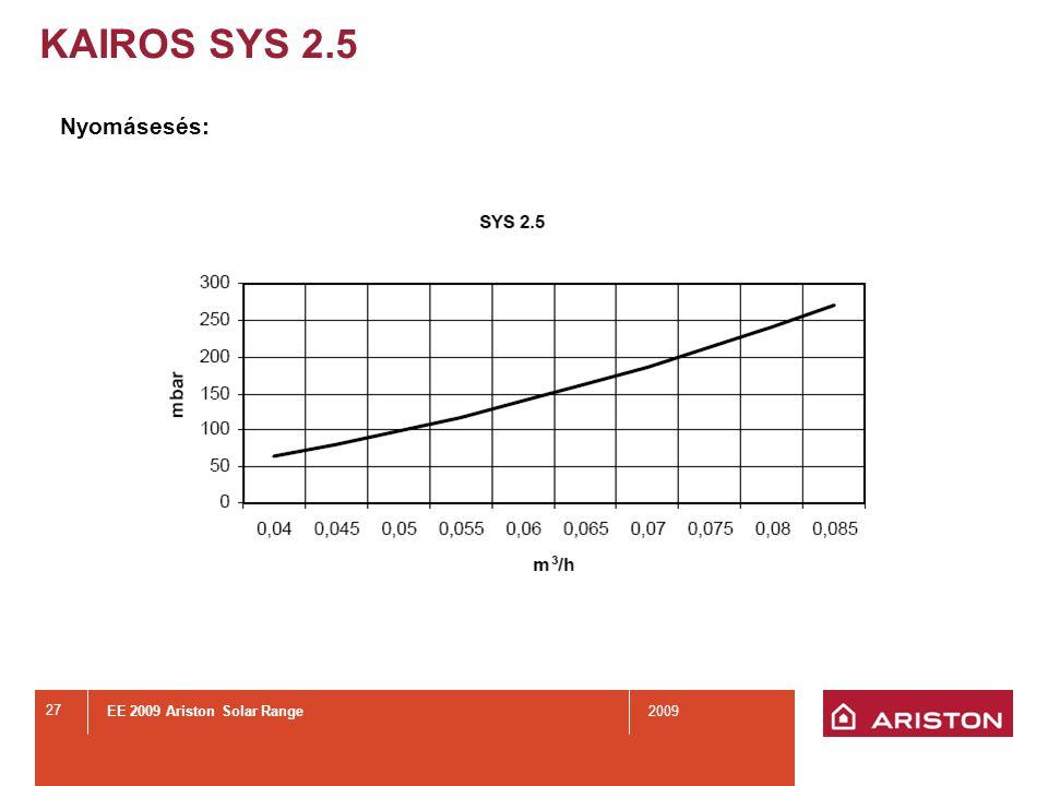 EE 2009 Ariston Solar Range2009 27 Nyomásesés: KAIROS SYS 2.5
