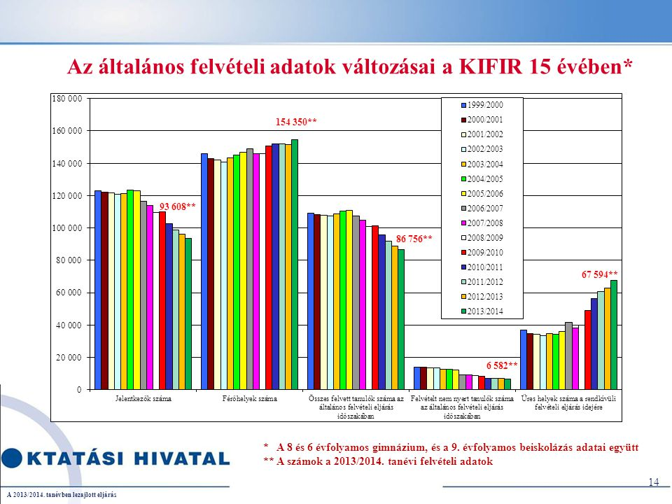 Az általános felvételi adatok változásai a KIFIR 15 évében* * A 8 és 6 évfolyamos gimnázium, és a 9.