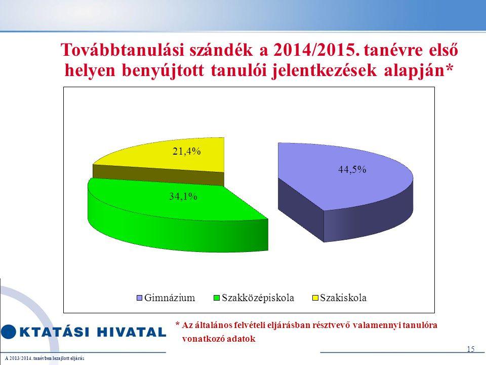 Továbbtanulási szándék a 2014/2015.