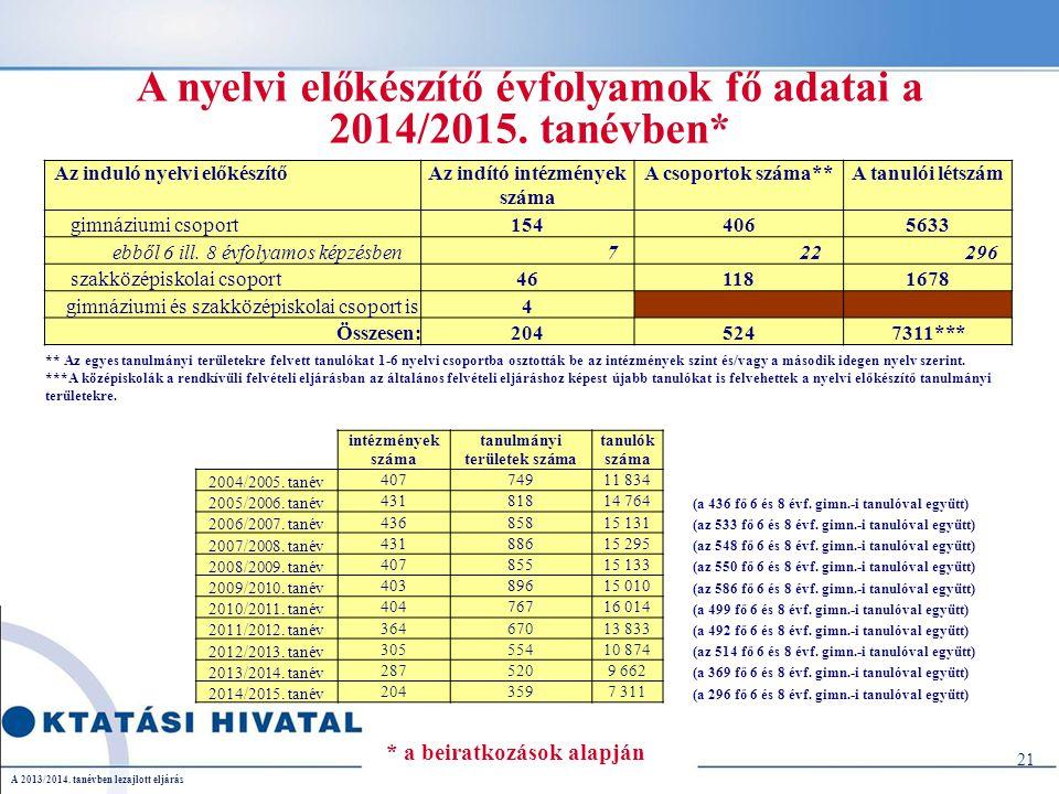 A 2013/2014. tanévben lezajlott eljárás A nyelvi előkészítő évfolyamok fő adatai a 2014/2015.