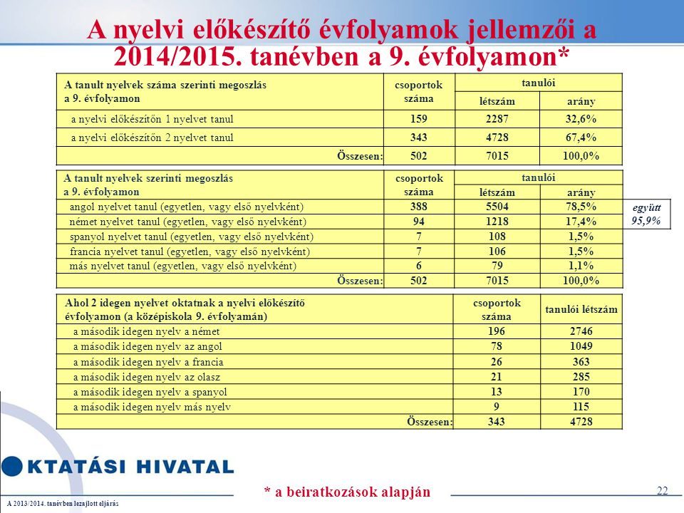 A nyelvi előkészítő évfolyamok jellemzői a 2014/2015.