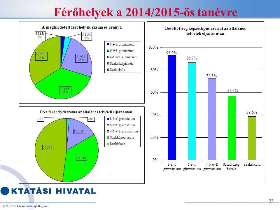 23 Férőhelyek a 2014/2015-ös tanévre A 2013/2014. tanévben lezajlott eljárás