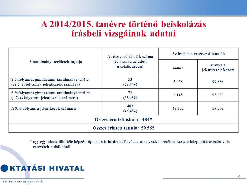 20 A 2013/2014.tanévben lezajlott eljárás Felvétel a nyelvi előkészítő évfolyamokra a 9.