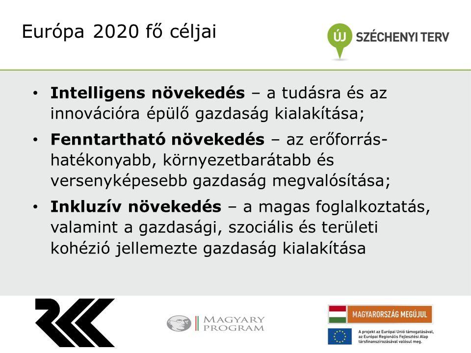 Intelligens növekedés – a tudásra és az innovációra épülő gazdaság kialakítása; Fenntartható növekedés – az erőforrás- hatékonyabb, környezetbarátabb és versenyképesebb gazdaság megvalósítása; Inkluzív növekedés – a magas foglalkoztatás, valamint a gazdasági, szociális és területi kohézió jellemezte gazdaság kialakítása Európa 2020 fő céljai