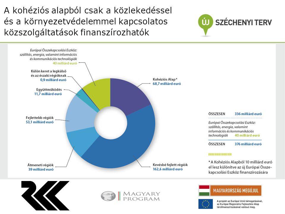 A kohéziós alapból csak a közlekedéssel és a környezetvédelemmel kapcsolatos közszolgáltatások finanszírozhatók