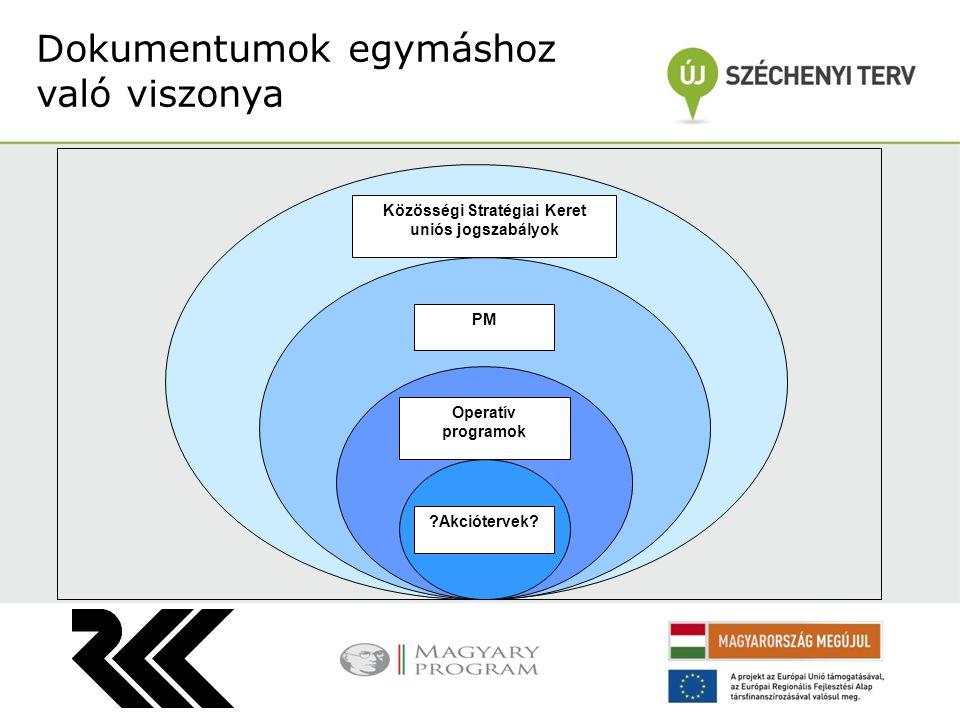Dokumentumok egymáshoz való viszonya Közösségi Stratégiai Keret uniós jogszabályok PM Operatív programok Akciótervek