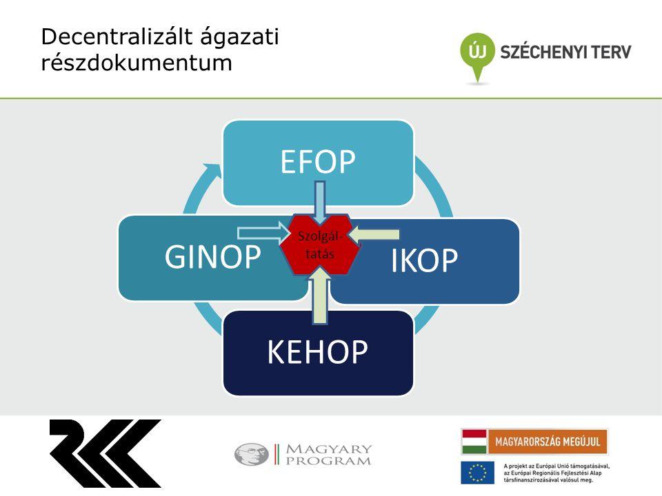 Decentralizált ágazati részdokumentum EFOP IKOP KEHOP GINOP Szolgál- tatás