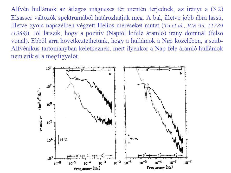 Alfvén hullámok az átlagos mágneses tér mentén terjednek, az irányt a (3.2) Elsässer változók spektrumából határozhatjuk meg. A bal, illetve jobb ábra