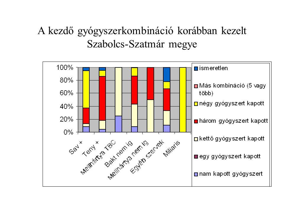 A kezdő gyógyszerkombináció korábban kezelt Szabolcs-Szatmár megye