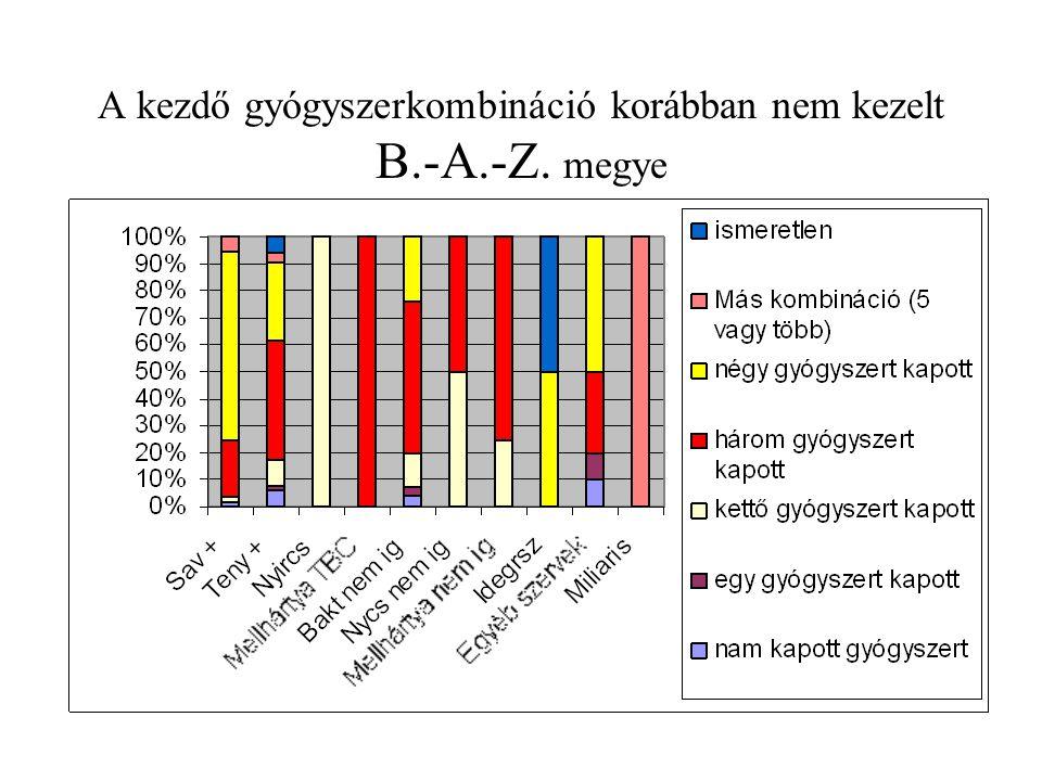 A kezdő gyógyszerkombináció korábban nem kezelt B.-A.-Z. megye