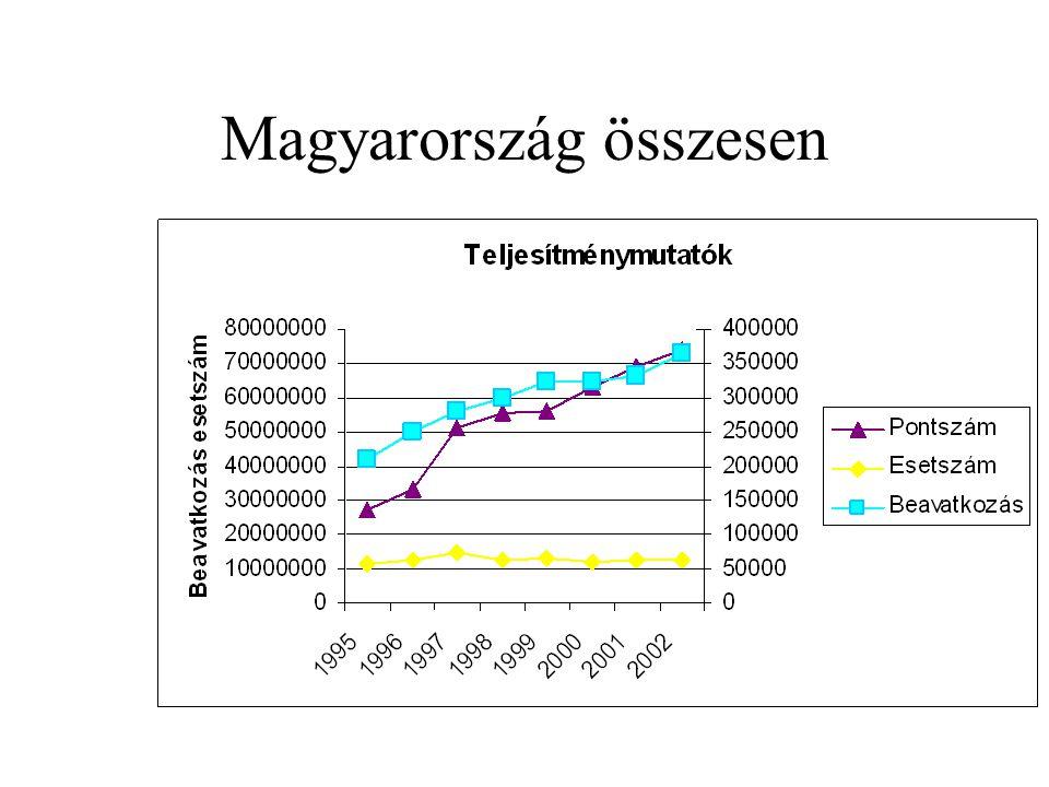 Magyarország összesen