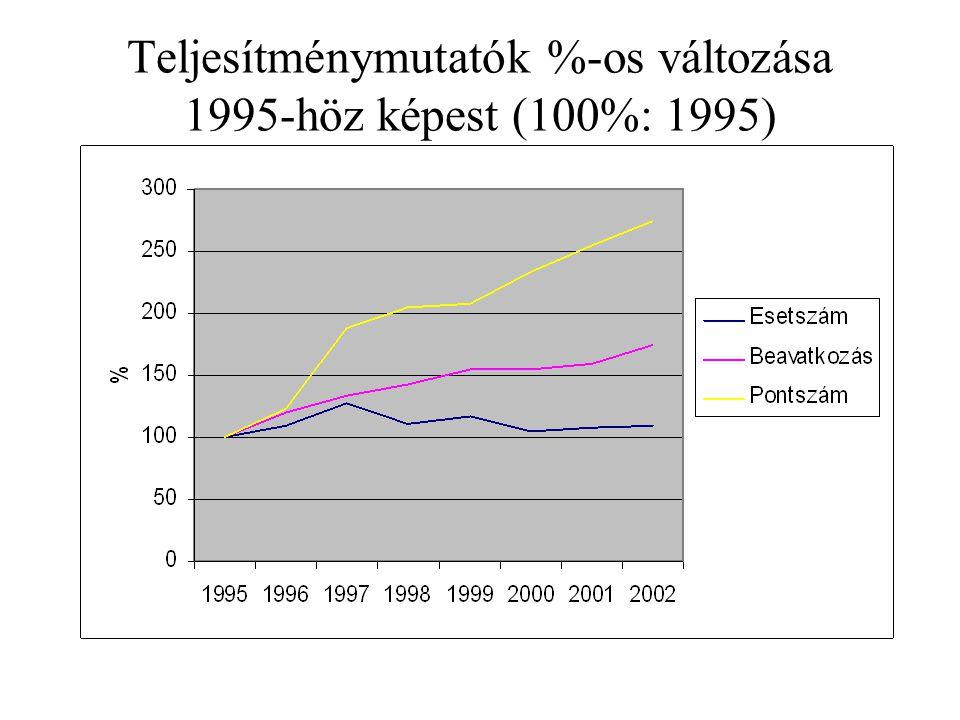 Teljesítménymutatók %-os változása 1995-höz képest (100%: 1995)