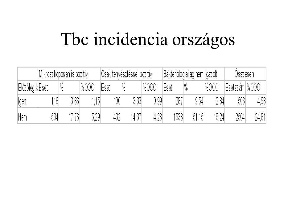 Tbc incidencia B.A.Z. megye