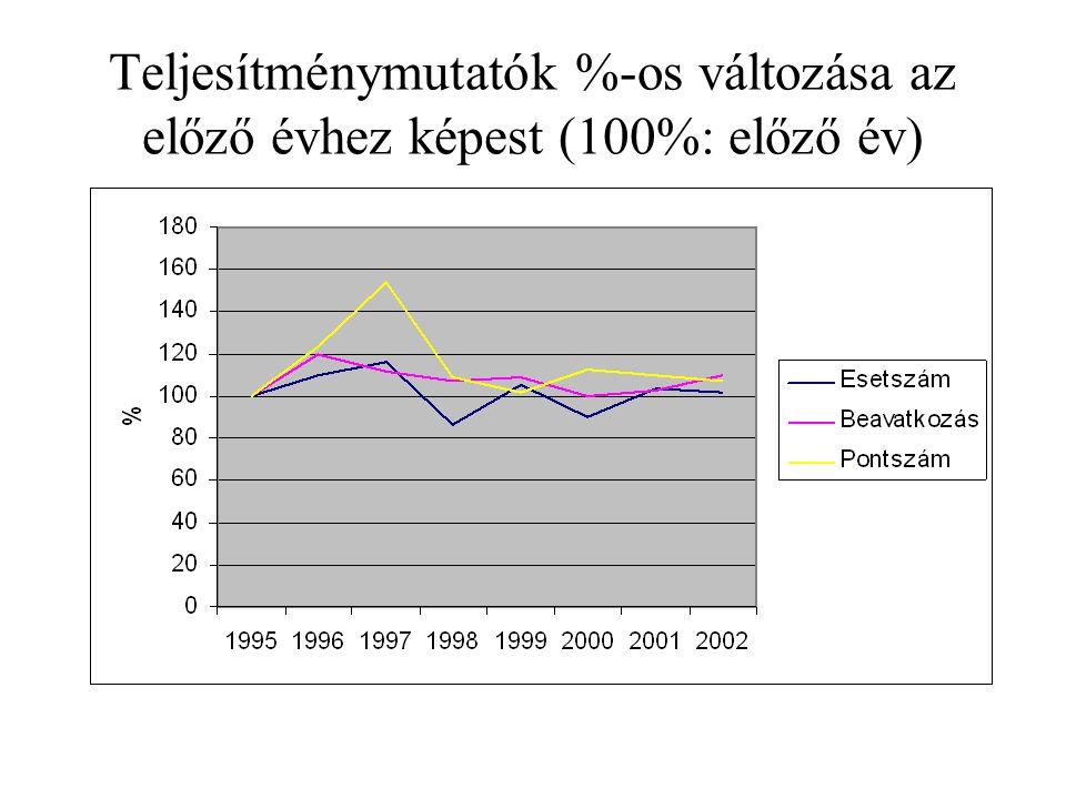 Teljesítménymutatók %-os változása az előző évhez képest (100%: előző év)