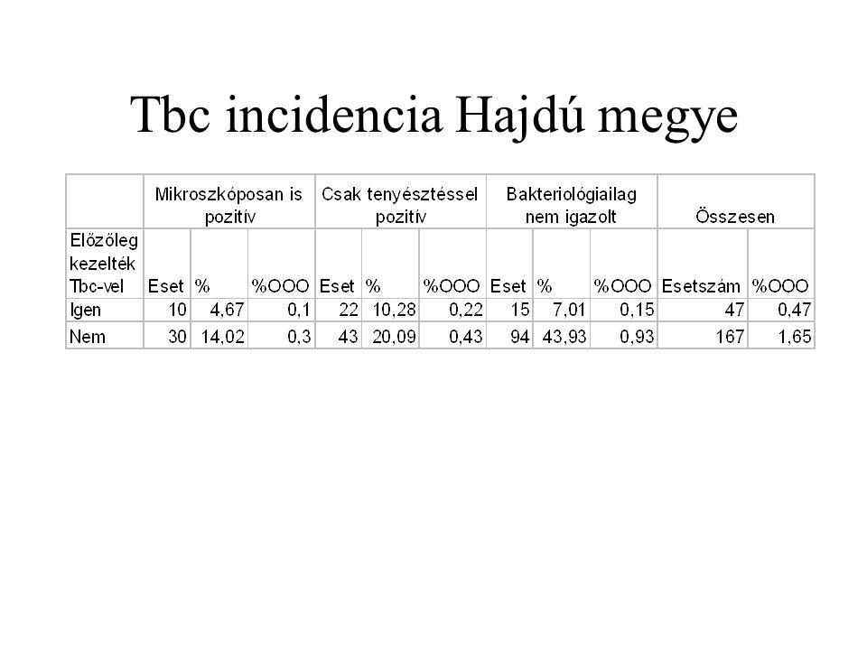 Tbc incidencia Hajdú megye