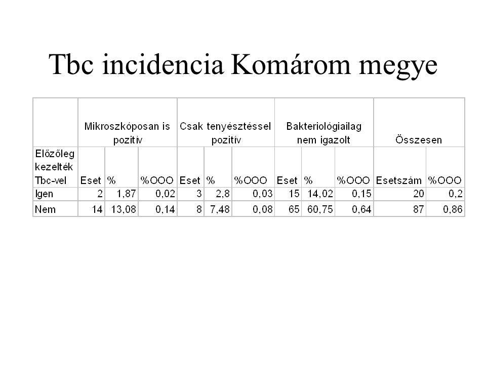 Tbc incidencia Komárom megye
