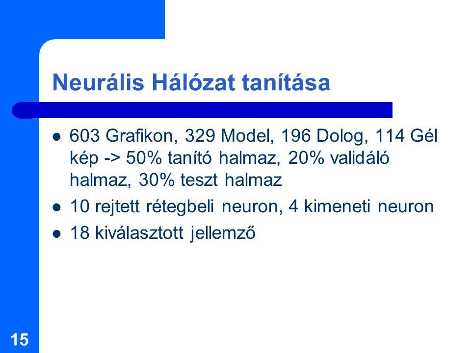 15 Neurális Hálózat tanítása 603 Grafikon, 329 Model, 196 Dolog, 114 Gél kép -> 50% tanító halmaz, 20% validáló halmaz, 30% teszt halmaz 10 rejtett rétegbeli neuron, 4 kimeneti neuron 18 kiválasztott jellemző