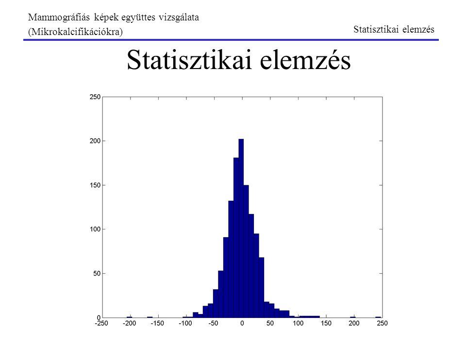 Mammográfiás képek együttes vizsgálata (Mikrokalcifikációkra) Statisztika: izomszög hiba hatása