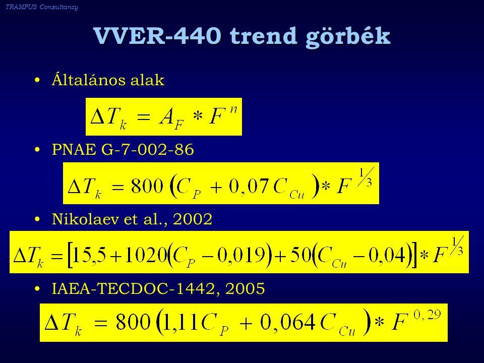 TRAMPUS Consultancy VVER-440 trend görbék Általános alak PNAE G-7-002-86 Nikolaev et al., 2002 IAEA-TECDOC-1442, 2005
