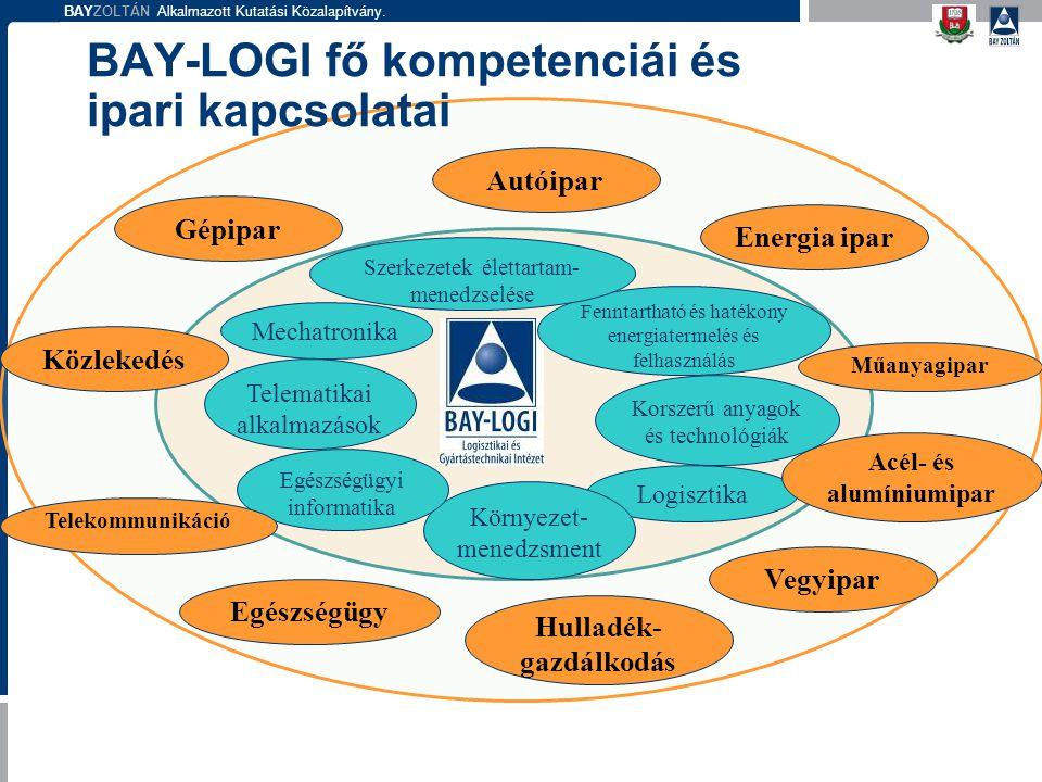 BAYZOLTÁN Alkalmazott Kutatási Közalapítvány. BAY-LOGI fő kompetenciái és ipari kapcsolatai Mechatronika Logisztika Környezet- menedzsment Fenntarthat