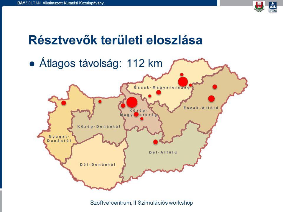 BAYZOLTÁN Alkalmazott Kutatási Közalapítvány. Átlagos távolság: 112 km Résztvevők területi eloszlása Szoftvercentrum; II Szimulációs workshop