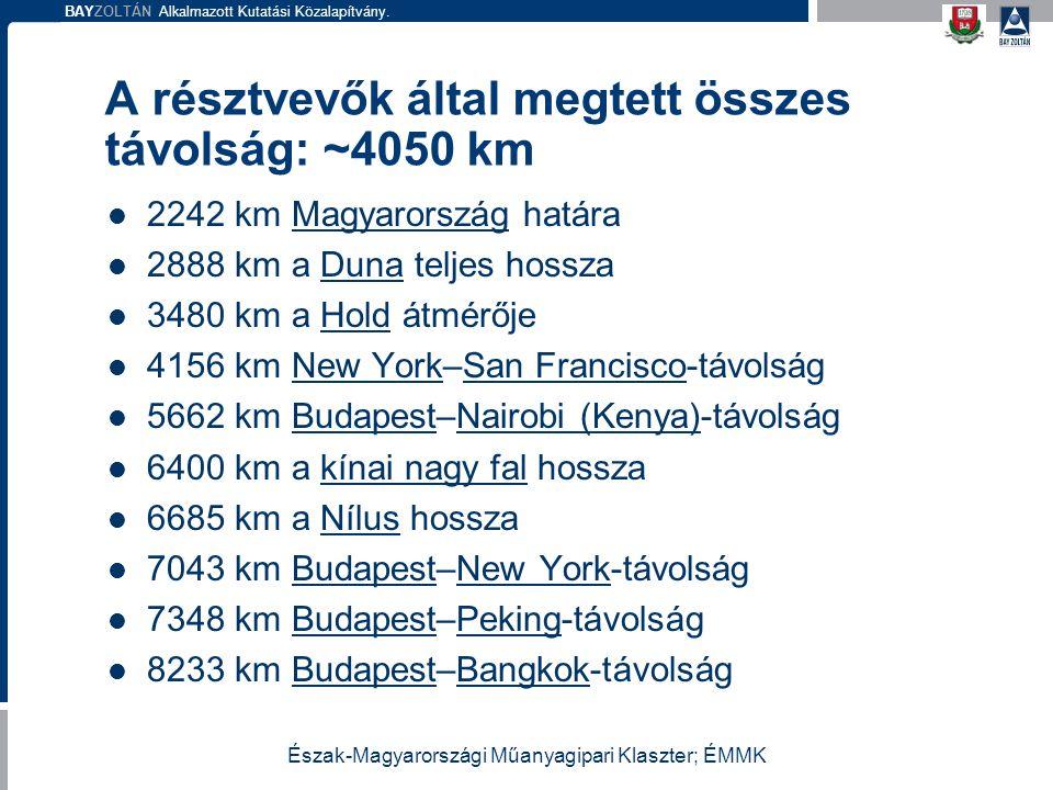 BAYZOLTÁN Alkalmazott Kutatási Közalapítvány. A résztvevők által megtett összes távolság: ~4050 km 2242 km Magyarország határaMagyarország 2888 km a D