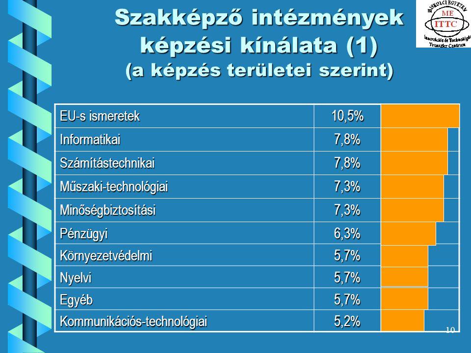 10 Szakképző intézmények képzési kínálata (1) (a képzés területei szerint) EU-s ismeretek 10,5% Informatikai7,8% Számítástechnikai7,8% Műszaki-technológiai7,3% Minőségbiztosítási7,3% Pénzügyi6,3% Környezetvédelmi5,7% Nyelvi5,7% Egyéb5,7% Kommunikációs-technológiai5,2%