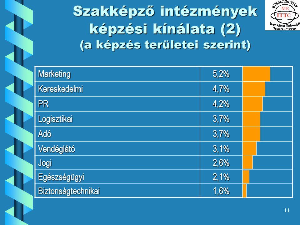 11 Szakképző intézmények képzési kínálata (2) (a képzés területei szerint) Marketing5,2% Kereskedelmi4,7% PR4,2% Logisztikai3,7% Adó3,7% Vendéglátó3,1% Jogi2,6% Egészségügyi2,1% Biztonságtechnikai1,6%