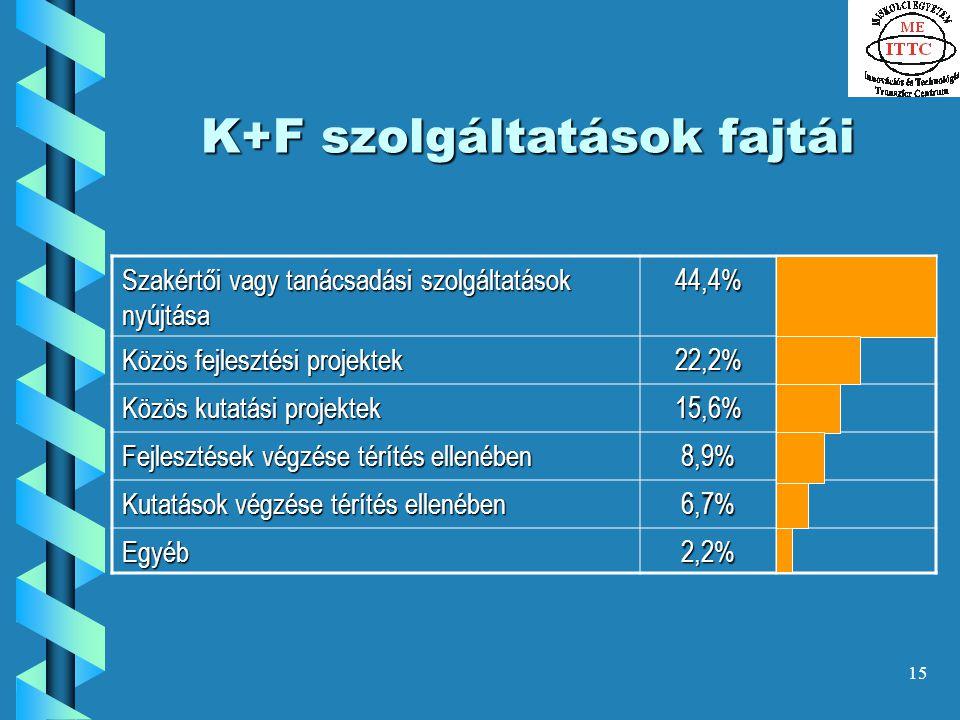 15 K+F szolgáltatások fajtái Szakértői vagy tanácsadási szolgáltatások nyújtása 44,4% Közös fejlesztési projektek 22,2% Közös kutatási projektek 15,6% Fejlesztések végzése térítés ellenében 8,9% Kutatások végzése térítés ellenében 6,7% Egyéb2,2%