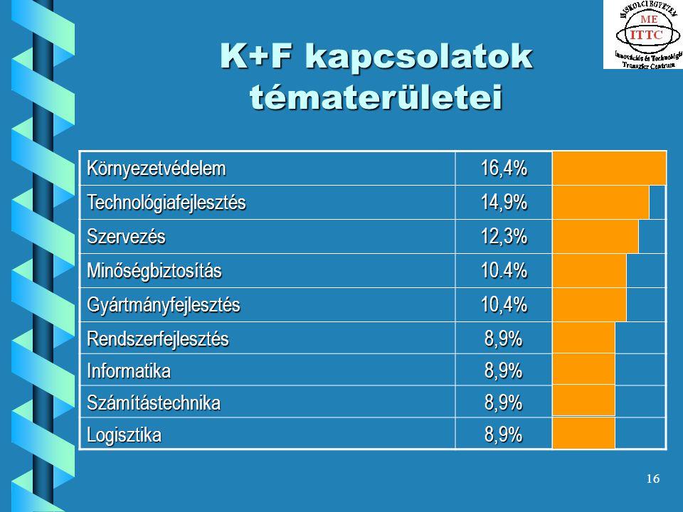 16 K+F kapcsolatok tématerületei Környezetvédelem16,4% Technológiafejlesztés14,9% Szervezés12,3% Minőségbiztosítás10.4% Gyártmányfejlesztés10,4% Rendszerfejlesztés8,9% Informatika8,9% Számítástechnika8,9% Logisztika8,9%
