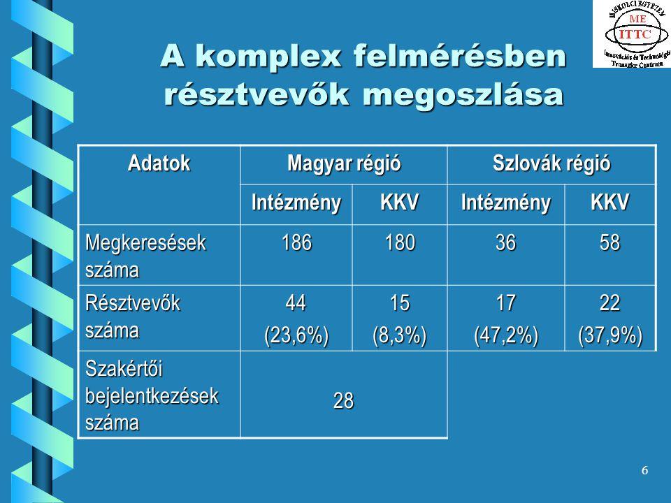 6 A komplex felmérésben résztvevők megoszlása Adatok Magyar régió Szlovák régió IntézményKKVIntézményKKV Megkeresések száma 1861803658 Résztvevők száma 44(23,6%)15(8,3%)17(47,2%)22(37,9%) Szakértői bejelentkezések száma 28