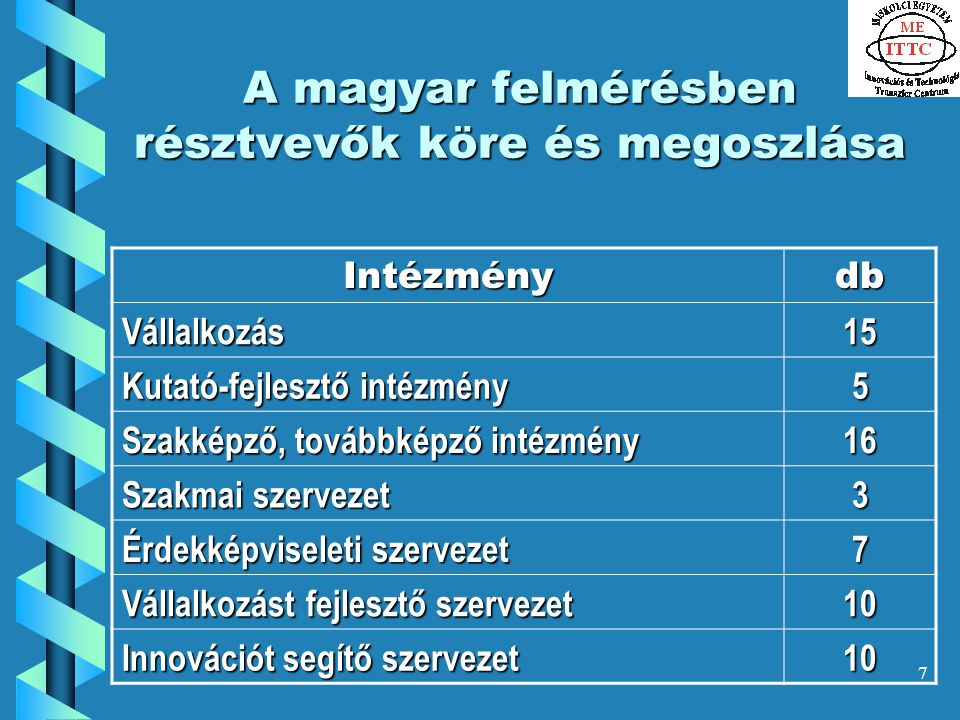 7 A magyar felmérésben résztvevők köre és megoszlása Intézménydb Vállalkozás15 Kutató-fejlesztő intézmény 5 Szakképző, továbbképző intézmény 16 Szakmai szervezet 3 Érdekképviseleti szervezet 7 Vállalkozást fejlesztő szervezet 10 Innovációt segítő szervezet 10