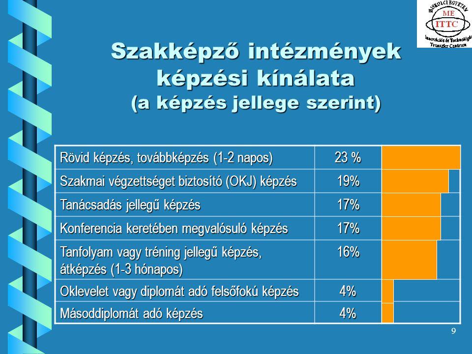 9 Szakképző intézmények képzési kínálata (a képzés jellege szerint) Rövid képzés, továbbképzés (1-2 napos) 23 % Szakmai végzettséget biztosító (OKJ) képzés 19% Tanácsadás jellegű képzés 17% Konferencia keretében megvalósuló képzés 17% Tanfolyam vagy tréning jellegű képzés, átképzés (1-3 hónapos) 16% Oklevelet vagy diplomát adó felsőfokú képzés 4% Másoddiplomát adó képzés 4%