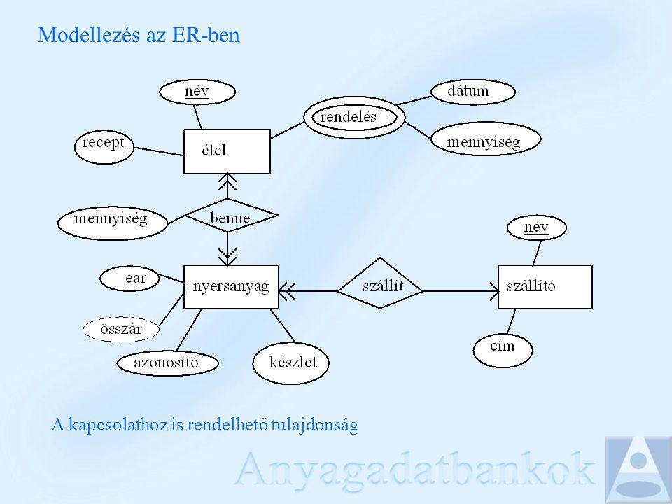 Modellezés az ER-ben A kapcsolathoz is rendelhető tulajdonság