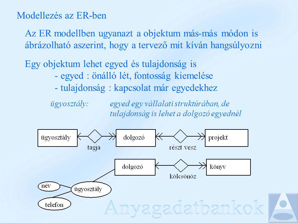 Modellezés az ER-ben Az ER modellben ugyanazt a objektum más-más módon is ábrázolható aszerint, hogy a tervező mit kíván hangsúlyozni Egy objektum lehet egyed és tulajdonság is - egyed : önálló lét, fontosság kiemelése - tulajdonság : kapcsolat már egyedekhez ügyosztály: egyed egy vállalati struktúrában, de tulajdonság is lehet a dolgozó egyednél