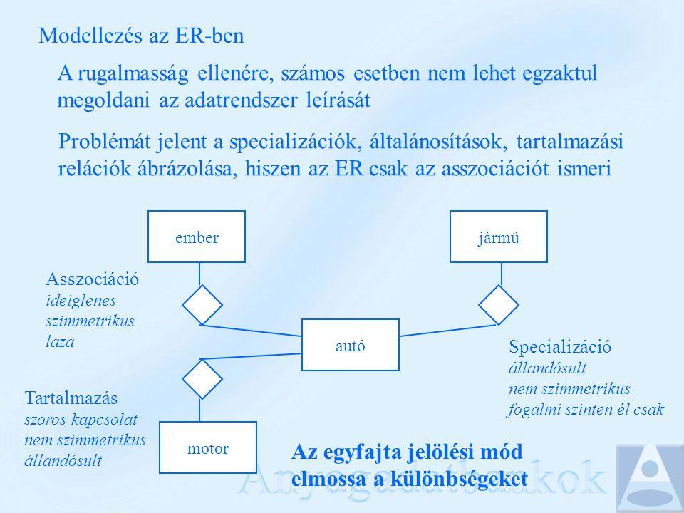 Modellezés az ER-ben A rugalmasság ellenére, számos esetben nem lehet egzaktul megoldani az adatrendszer leírását Problémát jelent a specializációk, általánosítások, tartalmazási relációk ábrázolása, hiszen az ER csak az asszociációt ismeri autó emberjármű motor Asszociáció ideiglenes szimmetrikus laza Tartalmazás szoros kapcsolat nem szimmetrikus állandósult Specializáció állandósult nem szimmetrikus fogalmi szinten él csak Az egyfajta jelölési mód elmossa a különbségeket