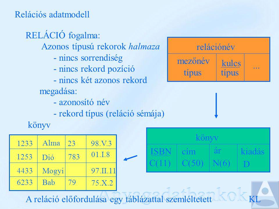 Relációs adatmodell KL RELÁCIÓ fogalma: Azonos típusú rekorok halmaza - nincs sorrendiség - nincs rekord pozíció - nincs két azonos rekord megadása: - azonosító név - rekord típus (reláció sémája) relációnév mezőnév típus kulcs típus...
