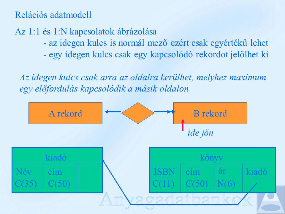 Relációs adatmodell Az 1:1 és 1:N kapcsolatok ábrázolása - az idegen kulcs is normál mező ezért csak egyértékű lehet - egy idegen kulcs csak egy kapcsolódó rekordot jelölhet ki Az idegen kulcs csak arra az oldalra kerülhet, melyhez maximum egy előfordulás kapcsolódik a másik oldalon A rekordB rekord ide jön könyv ISBN C(11) cím C(50) ár N(6) kiadó Név C(35) cím C(50)