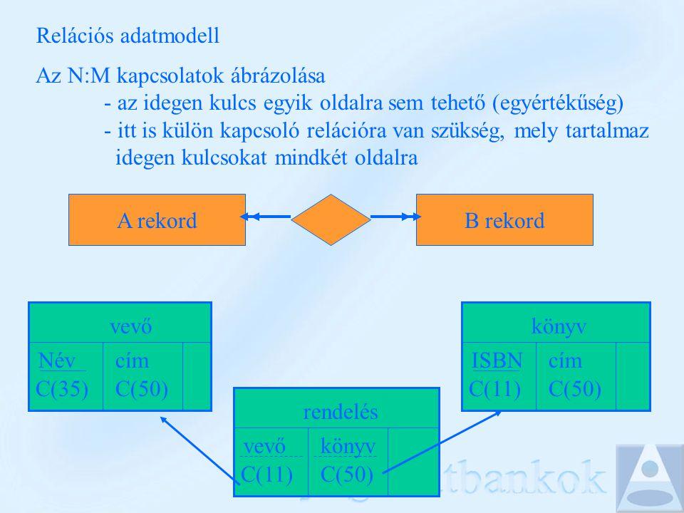 Relációs adatmodell Az N:M kapcsolatok ábrázolása - az idegen kulcs egyik oldalra sem tehető (egyértékűség) - itt is külön kapcsoló relációra van szükség, mely tartalmaz idegen kulcsokat mindkét oldalra A rekordB rekord könyv ISBN C(11) cím C(50) vevő cím C(50) Név C(35) rendelés vevő C(11) könyv C(50)