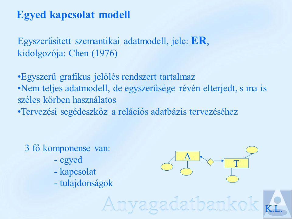ER modell konverziója relációs modellre - egyedreláció - egyértékű tulajdonság mező - összetett tulajdonságtöbb mező a tagokhoz - többértékű tulajdonságúj leíró reláció - 1:1 kapcsolatidegen kulcs - 1:N kapcsolatidegen kulcs - N:M kapcsolatúj kapcsoló reláció