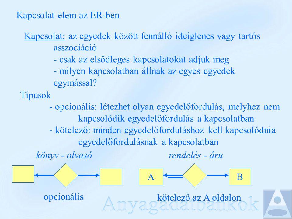 Kapcsolat elem az ER-ben Kapcsolat: az egyedek között fennálló ideiglenes vagy tartós asszociáció - csak az elsődleges kapcsolatokat adjuk meg - milyen kapcsolatban állnak az egyes egyedek egymással.